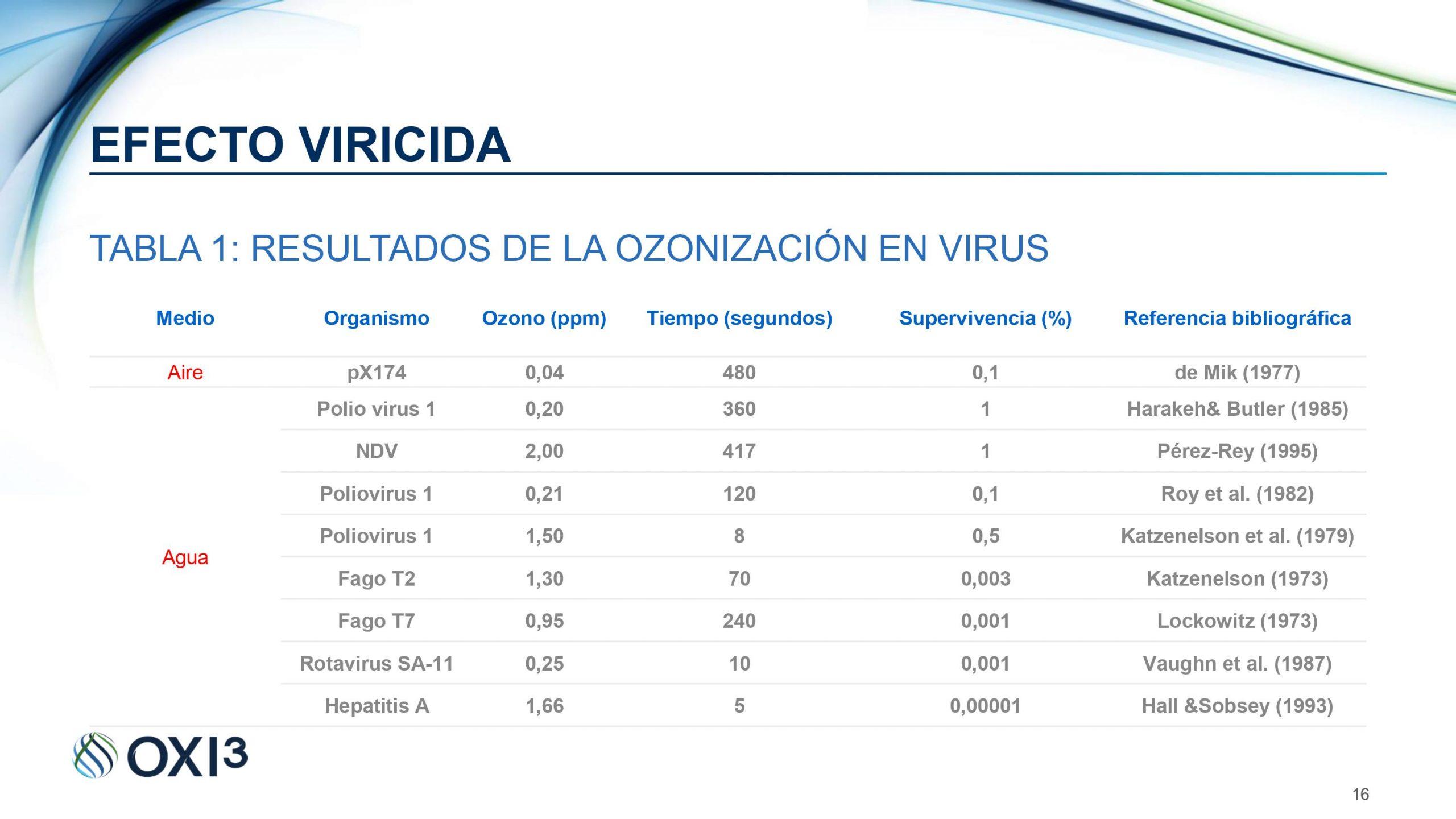 tabla comparativa, ozono, generadores de ozono